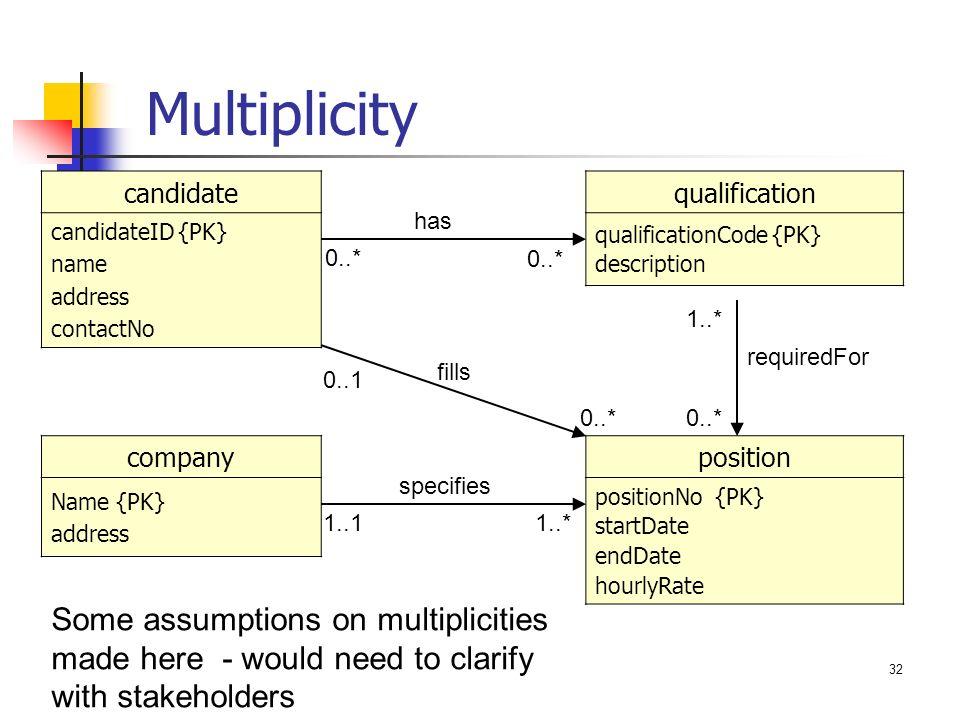 Zeit2301 database design entity relationship diagrams ppt download zeit2301 design of is week 01 intro multiplicity candidate candidateid pk ccuart Gallery