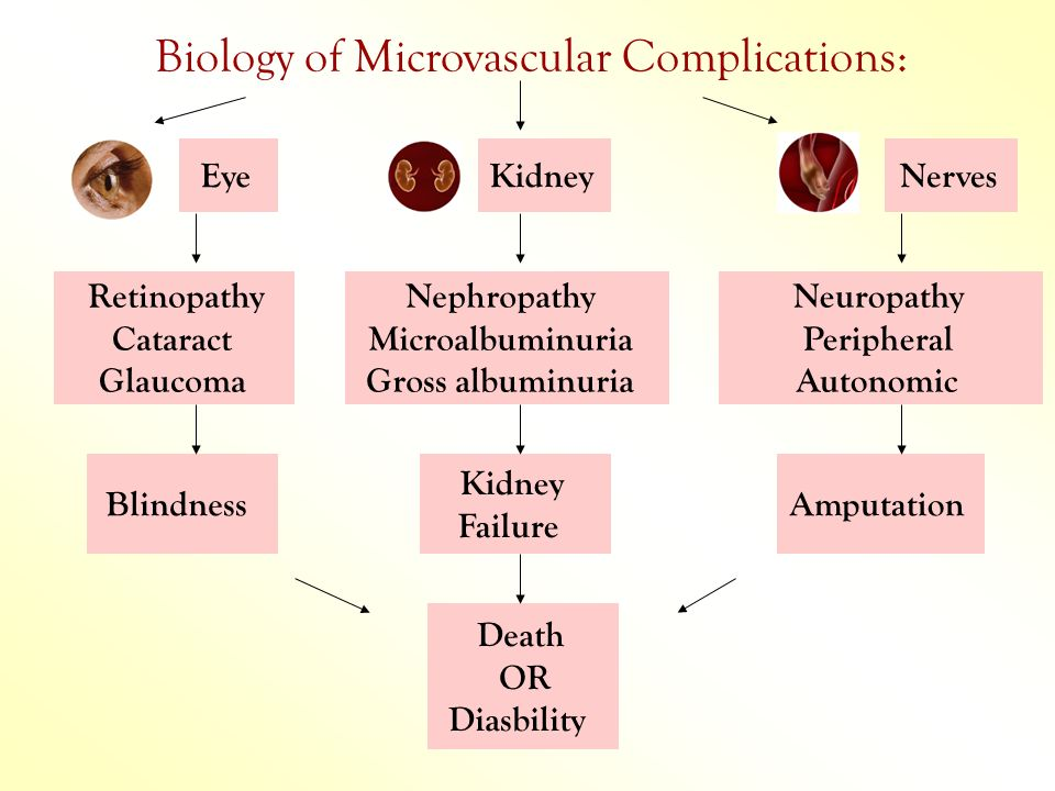 Biology of Microvascular Complications: