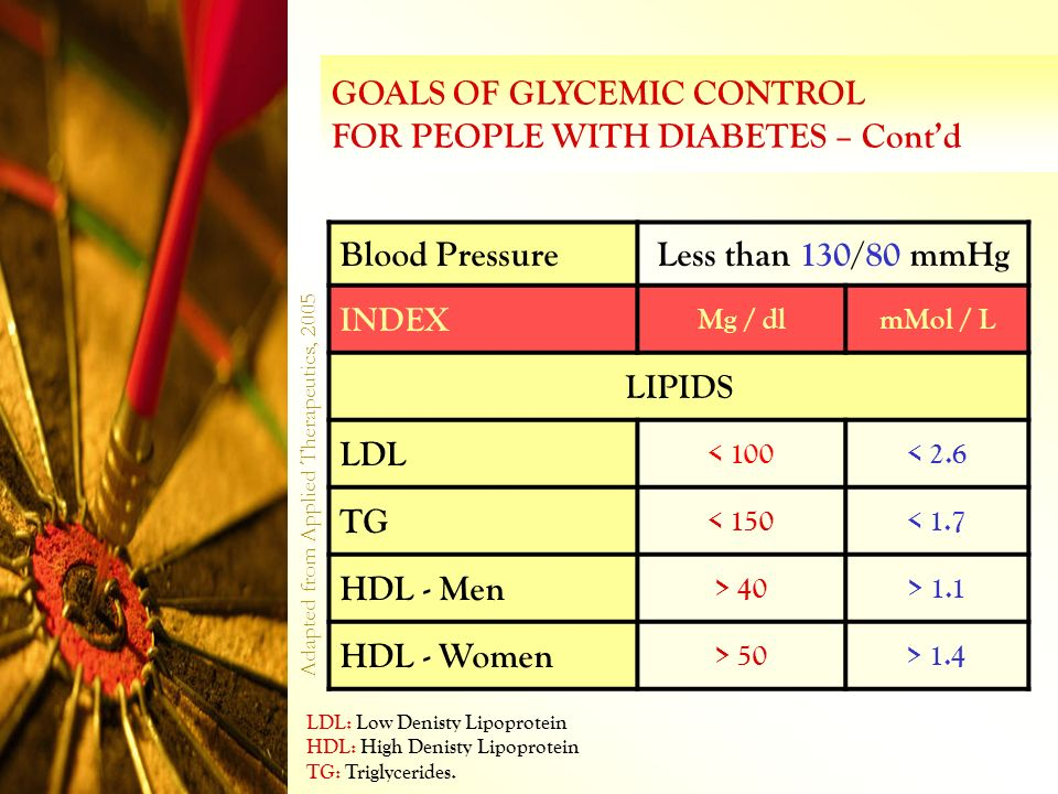 GOALS OF GLYCEMIC CONTROL FOR PEOPLE WITH DIABETES – Cont'd