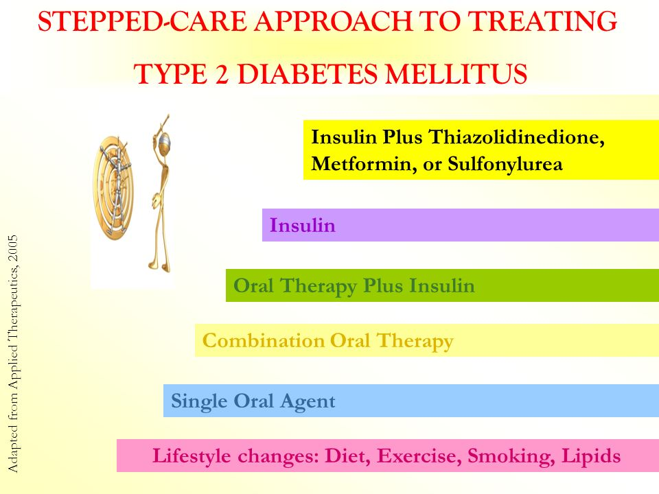 STEPPED-CARE APPROACH TO TREATING TYPE 2 DIABETES MELLITUS