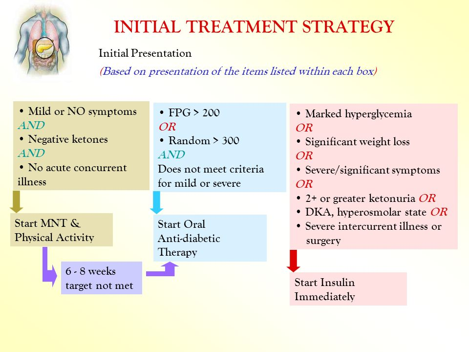 INITIAL TREATMENT STRATEGY