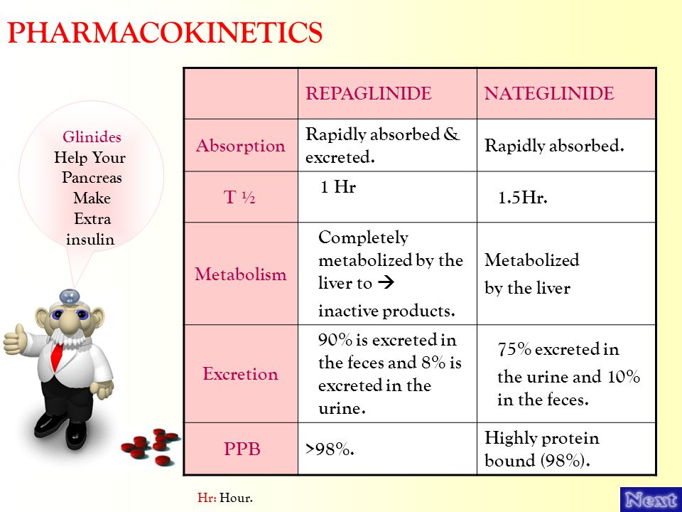 PHARMACOKINETICS NATEGLINIDE REPAGLINIDE Rapidly absorbed.