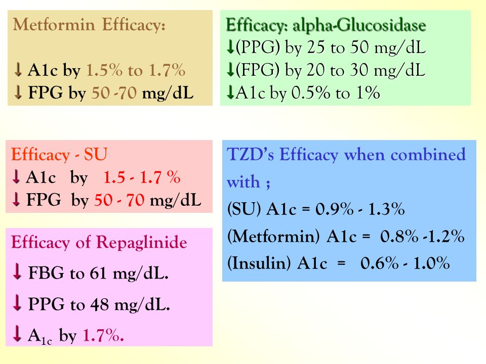  FBG to 61 mg/dL.  PPG to 48 mg/dL.  A1c by 1.7%.