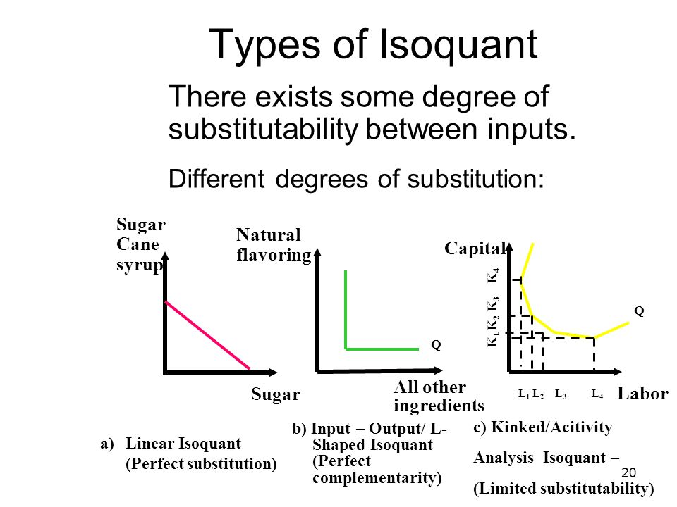 an analysis of the importance of complementarity and substitution in the theory of capital Economics explained: complements, substitutes, and elasticity of demand when examining how price and demand changes will affect markets, it is important to consider how various goods are related we can separate goods into 2 basic types: substitutes and complements.