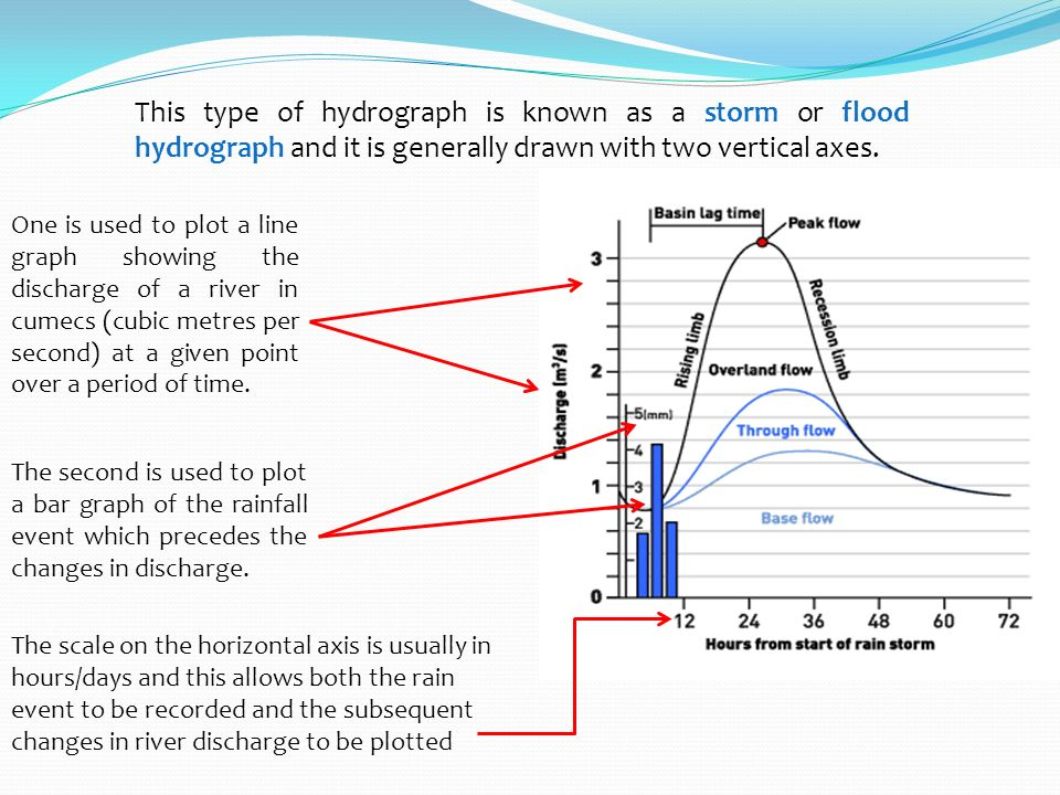 Drainage basins and flood hydrographs ppt video online download this type of hydrograph is known as a storm or flood hydrograph and it is generally ccuart Image collections