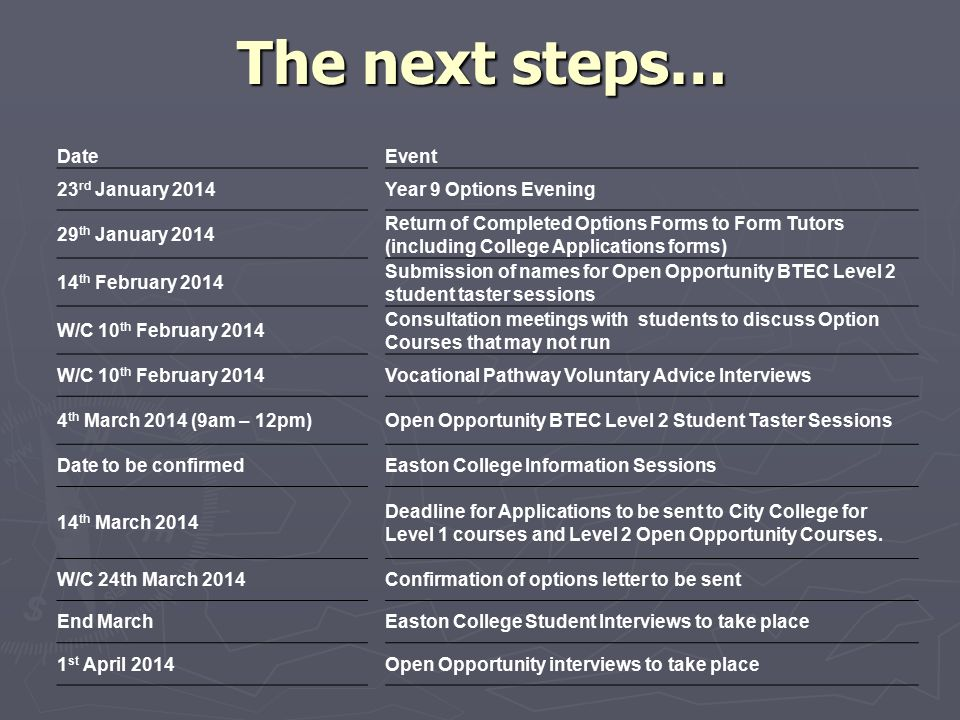 The next steps… Date Event 23rd January 2014 Year 9 Options Evening