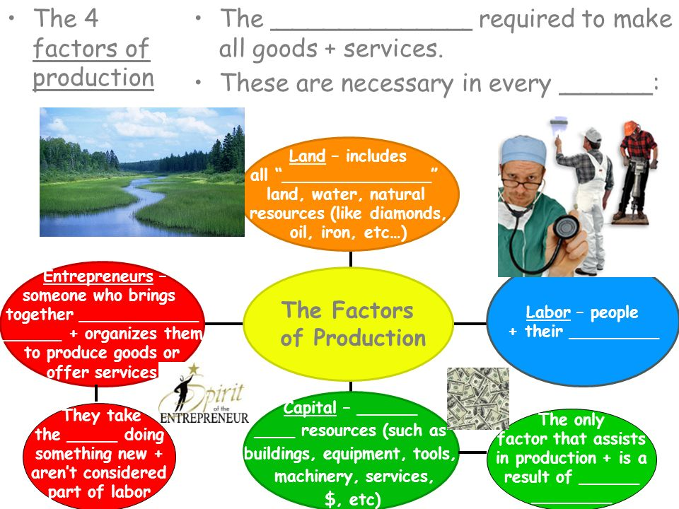 The 4 factors of production