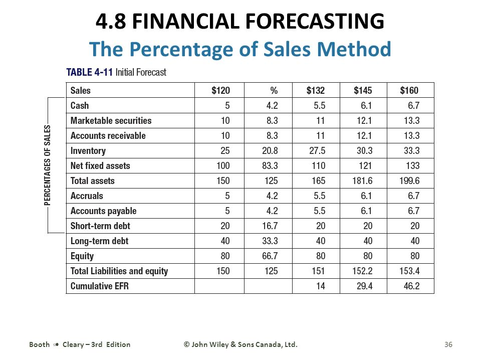 4 Financial Statement Analysis and Forecasting - ppt download