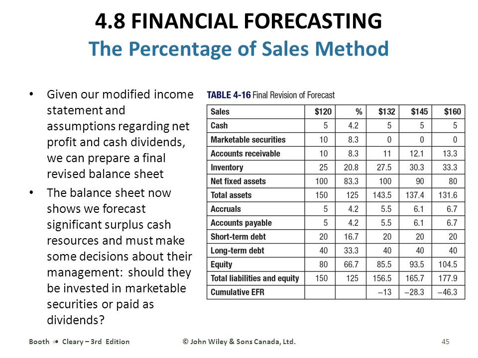 4 financial statement analysis and forecasting