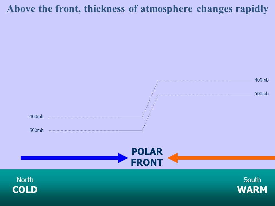 Above the front, thickness of atmosphere changes rapidly