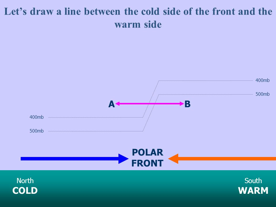 Let's draw a line between the cold side of the front and the warm side