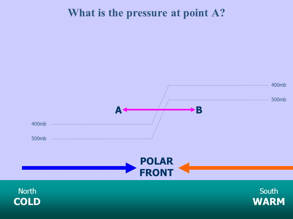 What is the pressure at point A