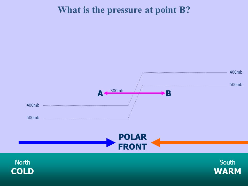 What is the pressure at point B