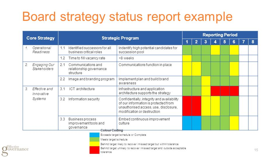 Preparing for strategic decision making ppt video online download board strategy status report example friedricerecipe Choice Image