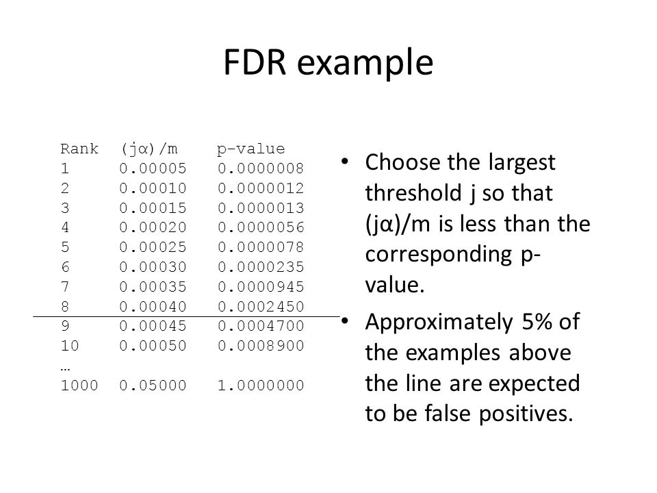 FDR example Rank (jα)/m p-value