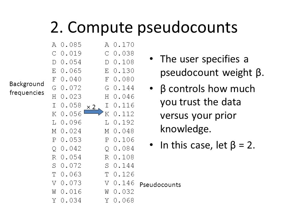 2. Compute pseudocounts The user specifies a pseudocount weight β.
