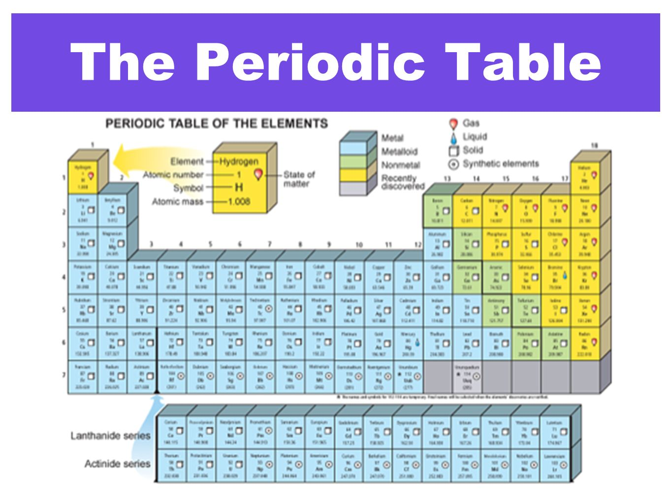 an introduction to the analysis of the periodic table Introduction to the periodic table atomic number symbol atomic weight element compound mixture i am dmitri mendeleev i made the periodic table  what is the periodic.