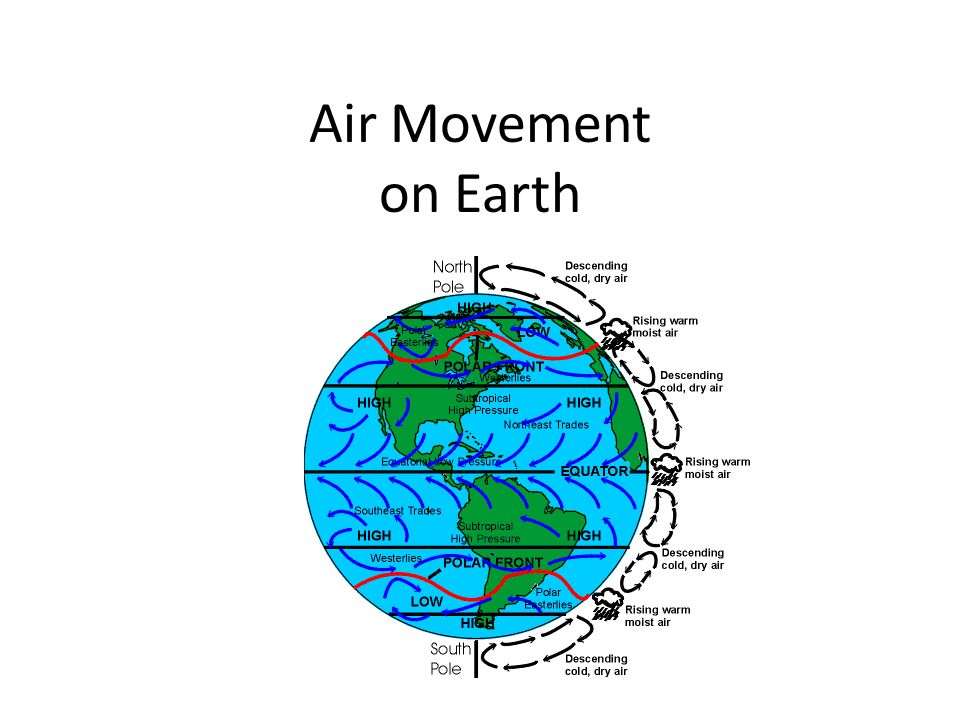 Air Movement on Earth