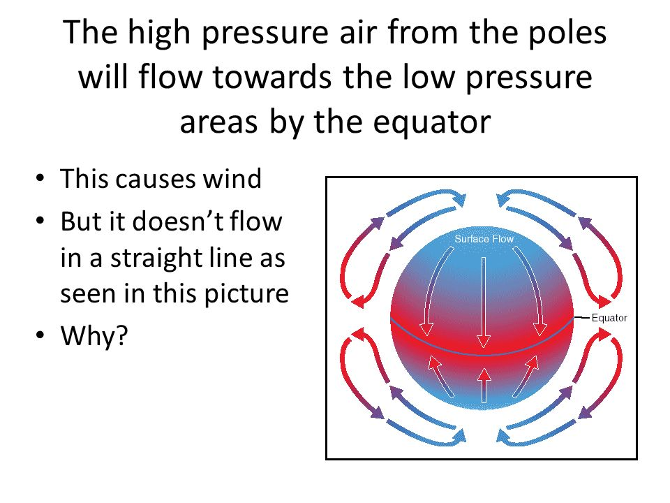 The high pressure air from the poles will flow towards the low pressure areas by the equator