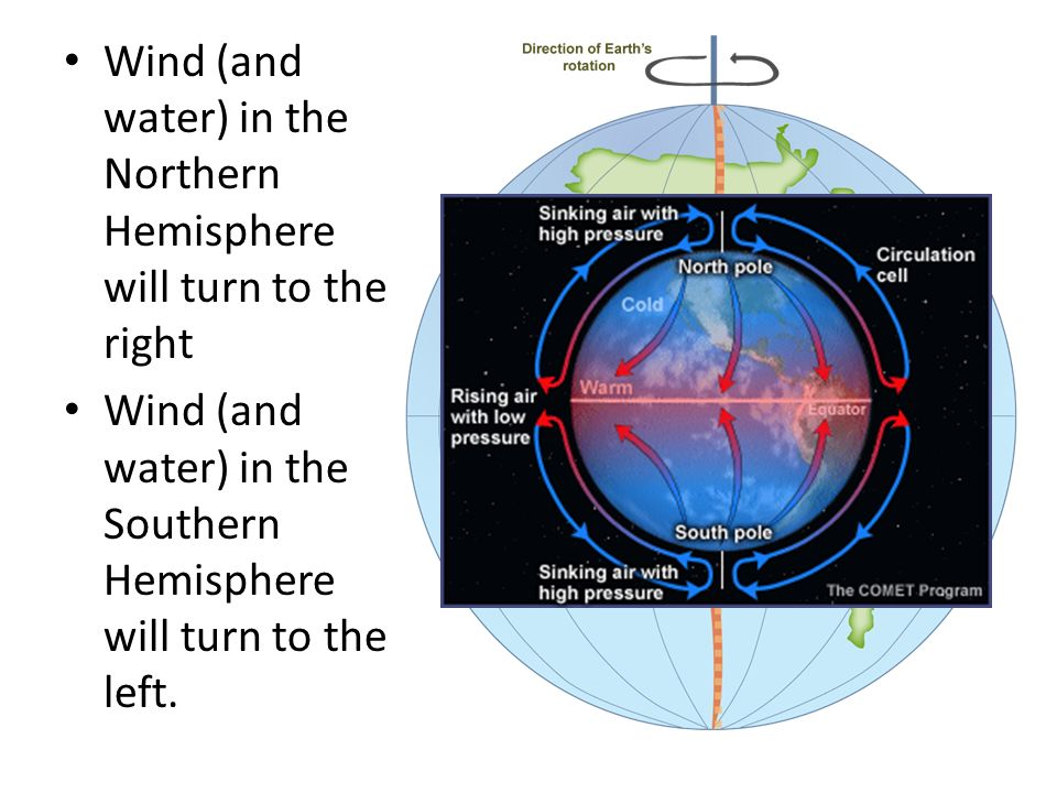 Wind (and water) in the Northern Hemisphere will turn to the right