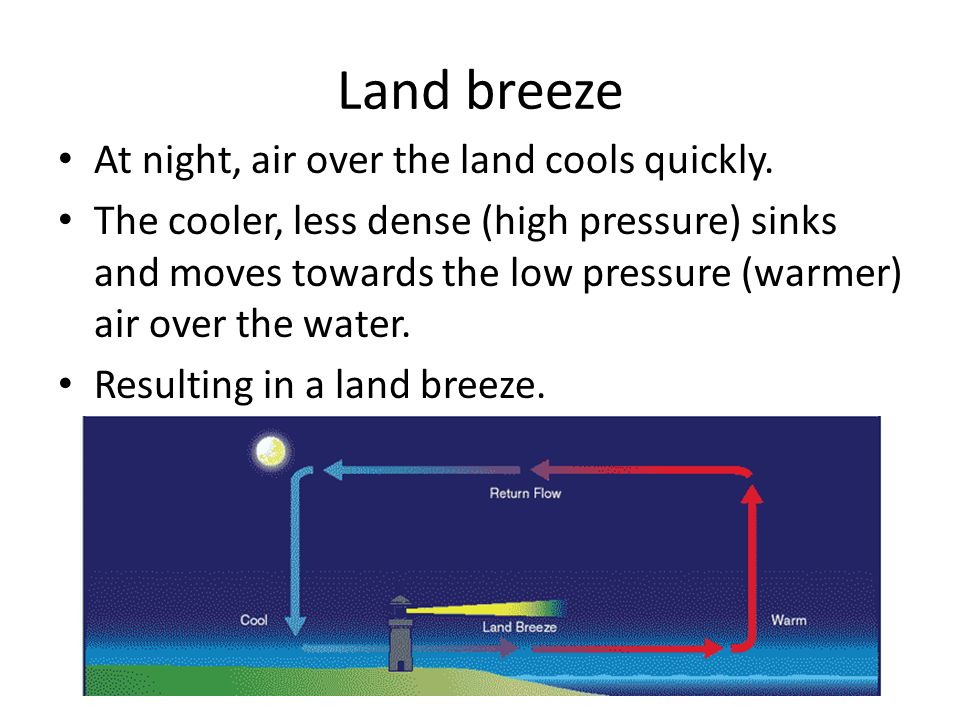 Land breeze At night, air over the land cools quickly.