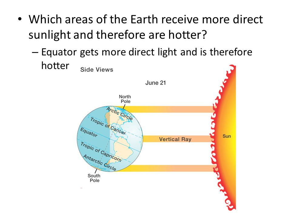 Which areas of the Earth receive more direct sunlight and therefore are hotter