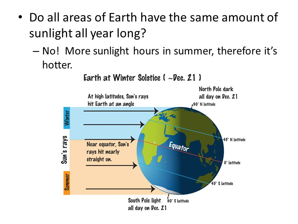Do all areas of Earth have the same amount of sunlight all year long