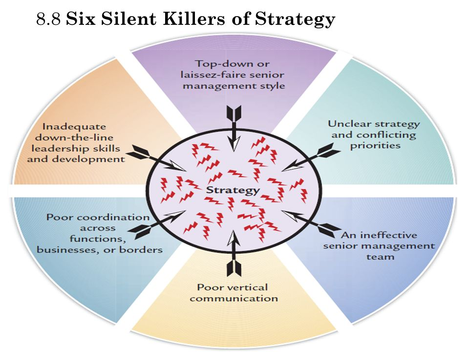 8.8 Six Silent Killers of Strategy