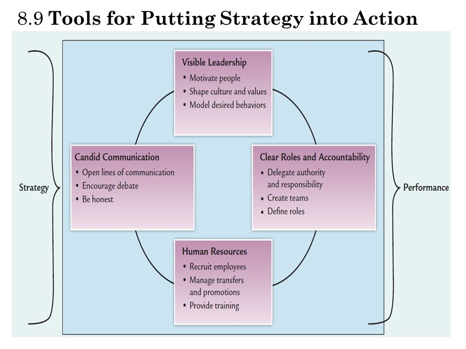 8.9 Tools for Putting Strategy into Action