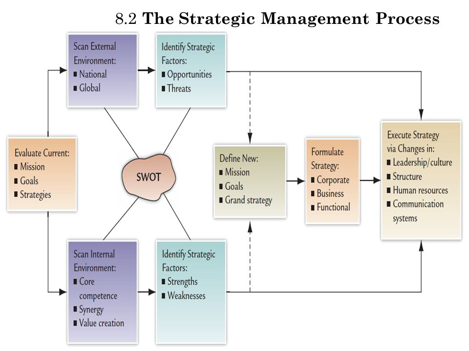 8.2 The Strategic Management Process