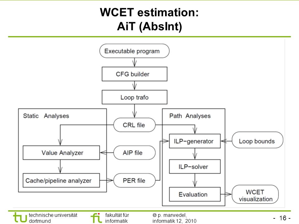 WCET estimation: AiT (AbsInt)