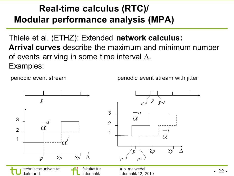 Real-time calculus (RTC)/ Modular performance analysis (MPA)