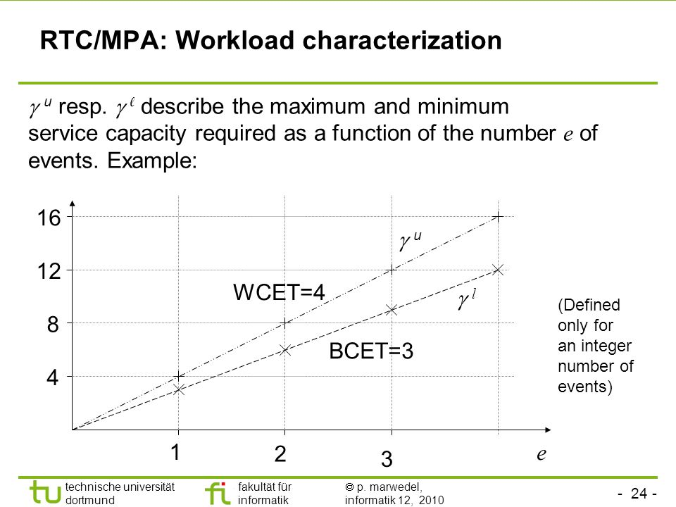RTC/MPA: Workload characterization