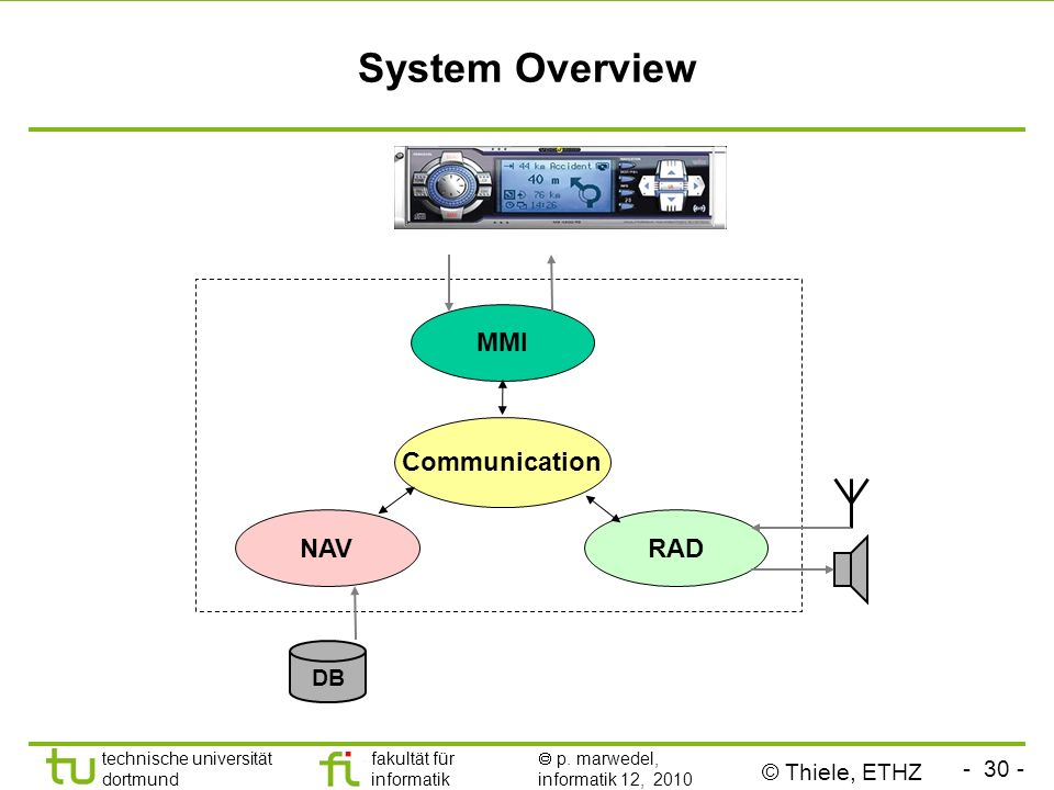 System Overview MMI Communication NAV RAD DB © Thiele, ETHZ