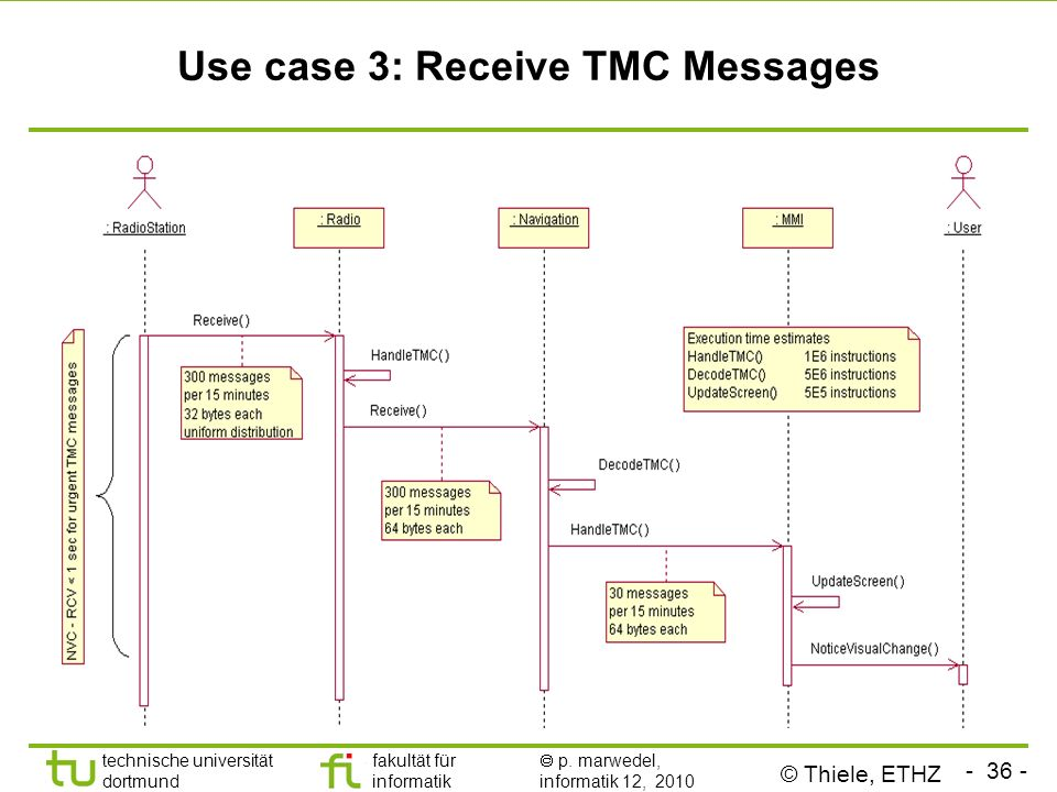 Use case 3: Receive TMC Messages