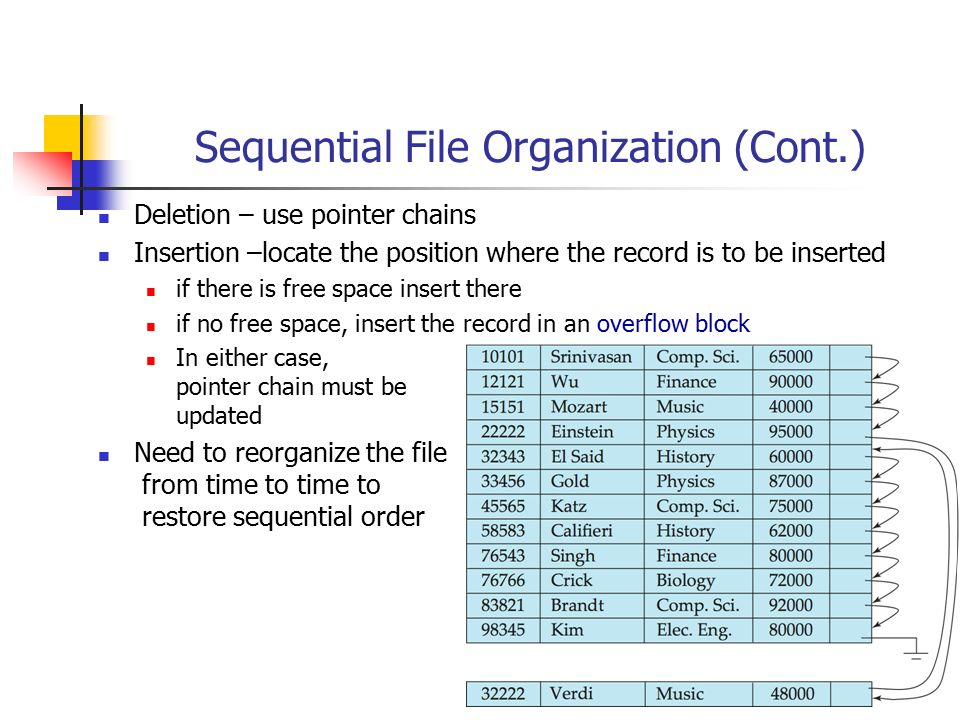 Sequential File Organization (Cont.)