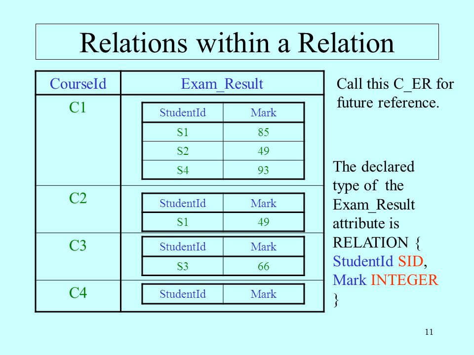 Relations within a Relation