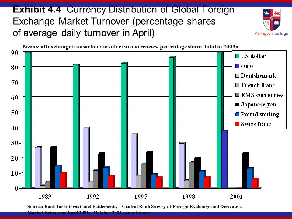 Exhibit 4 Currency Distribution Of Global Foreign Exchange Market Turnover Percentage Shares Average Daily