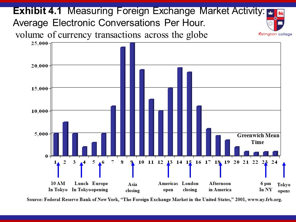 Volume Of Currency Transactions Across The Globe