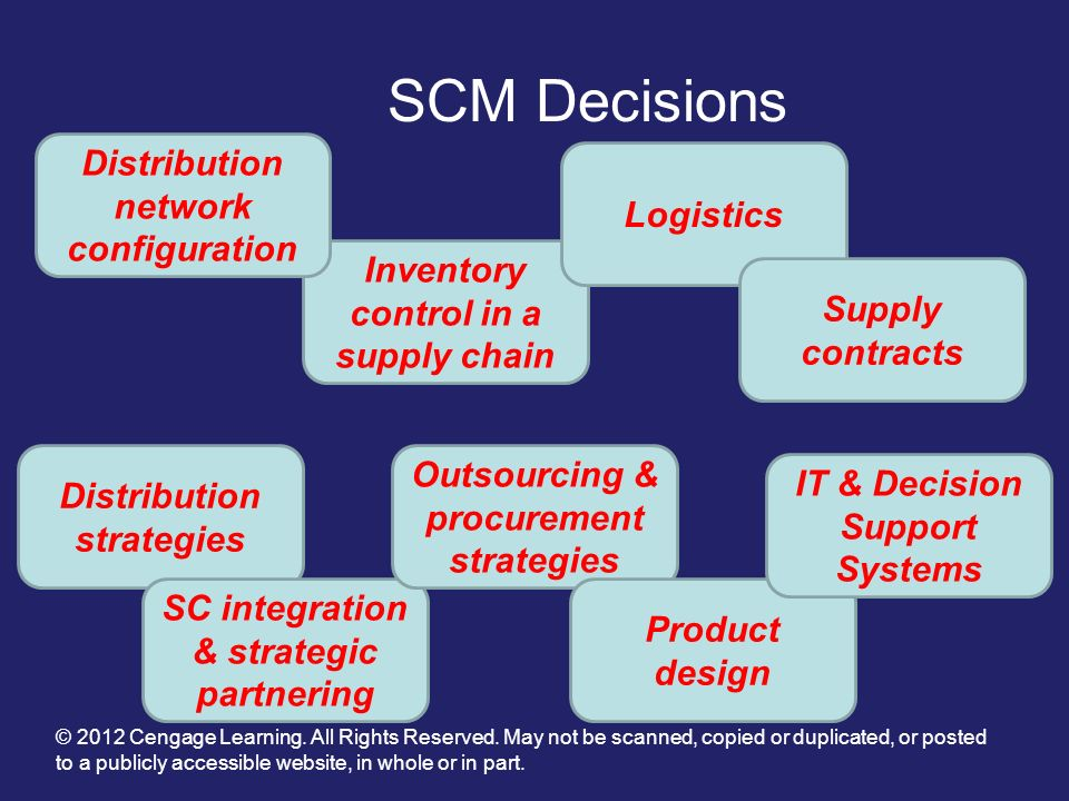 SCM Decisions Distribution network configuration Logistics
