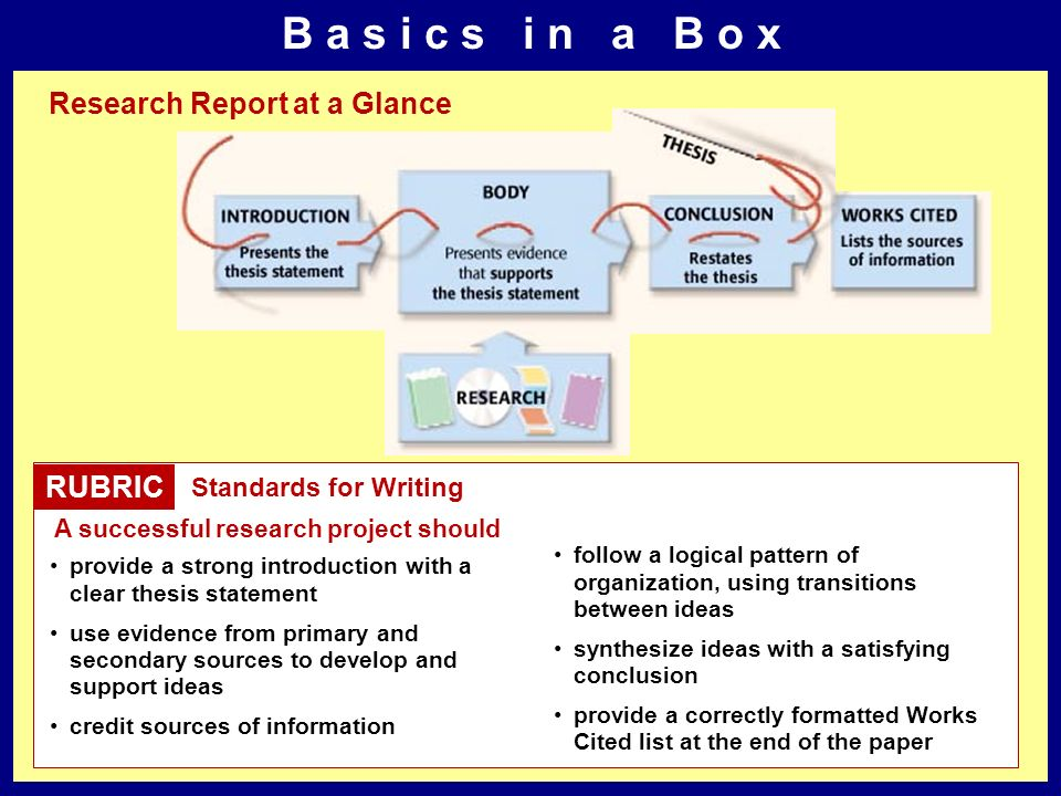 B a s i c s i n a B o x Research Report at a Glance RUBRIC