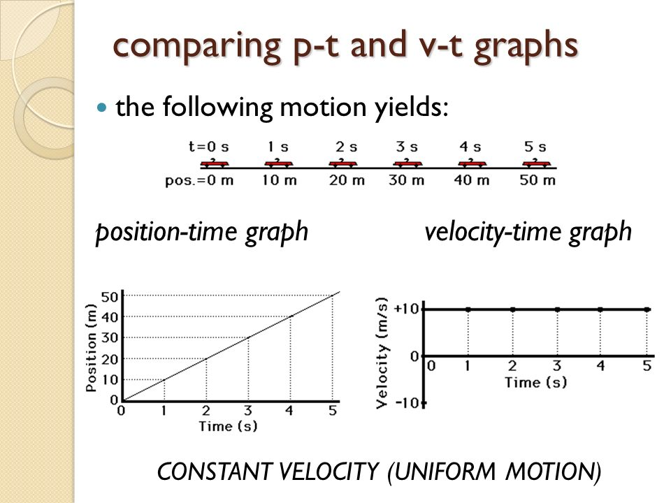 comparing p-t and v-t graphs