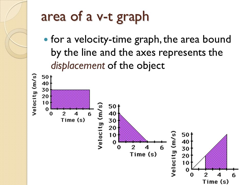 area of a v-t graph for a velocity-time graph, the area bound by the line and the axes represents the displacement of the object.