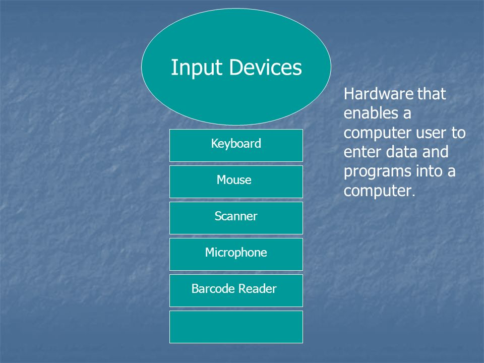 Input Devices Hardware that enables a computer user to enter data and programs into a computer. Keyboard.