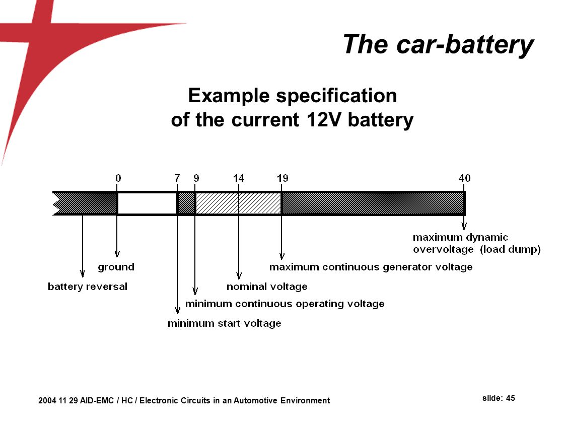 Automotive Environment Herman Casier Ami Semiconductor Belgium Ppt Car Battery Failure Detector The Circuit Example Specification Of Current 12v