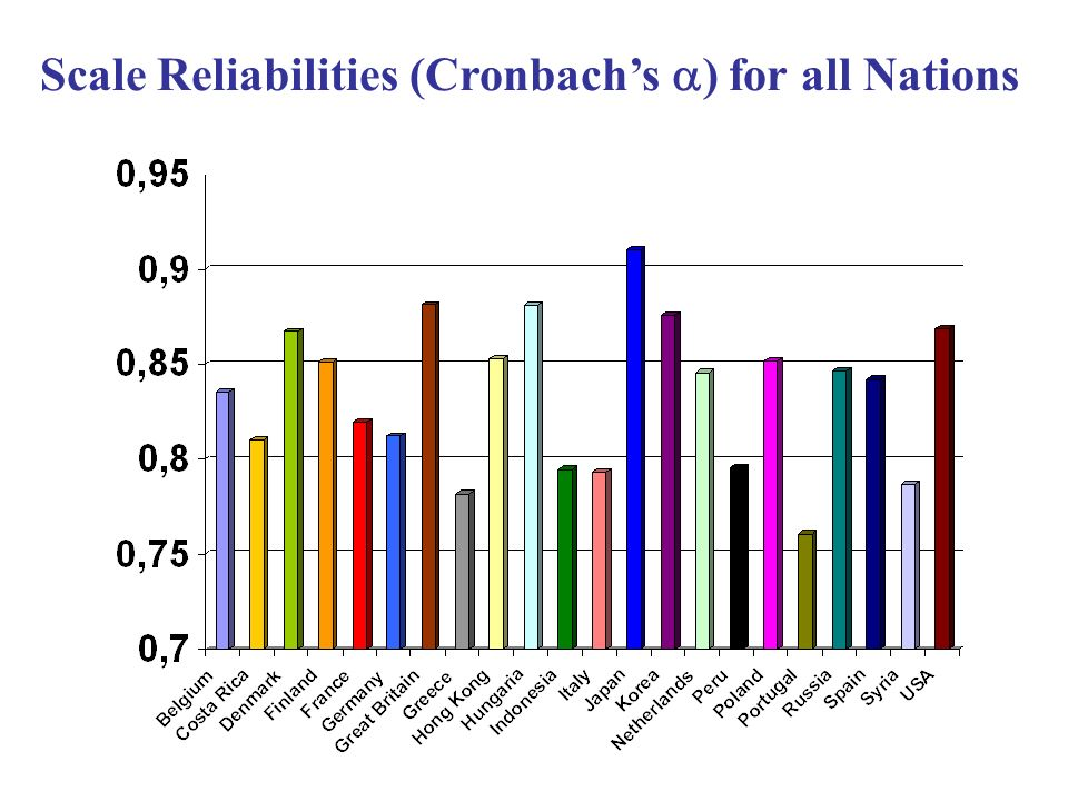 Scale Reliabilities (Cronbach's ) for all Nations