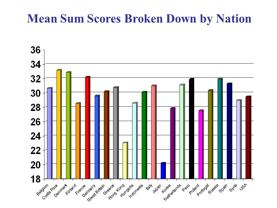 Mean Sum Scores Broken Down by Nation