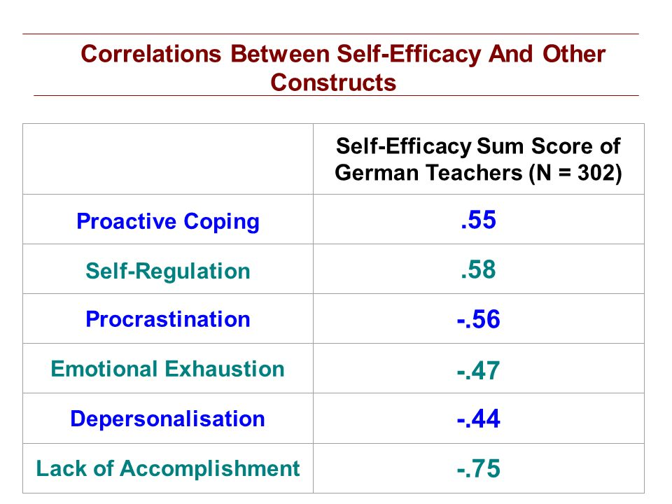 Correlations Between Self-Efficacy And Other Constructs