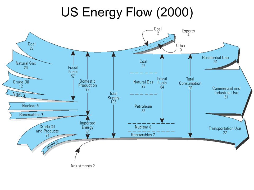 US Energy Flow (2000)