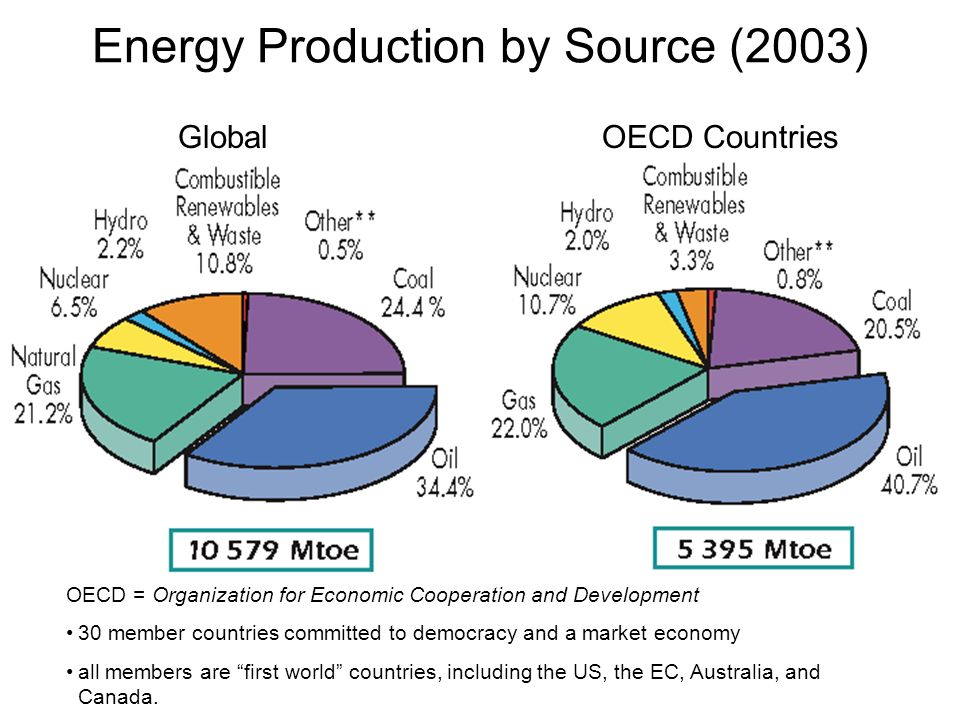 Energy Production by Source (2003)